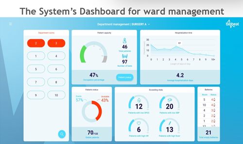 The System's Dashboard